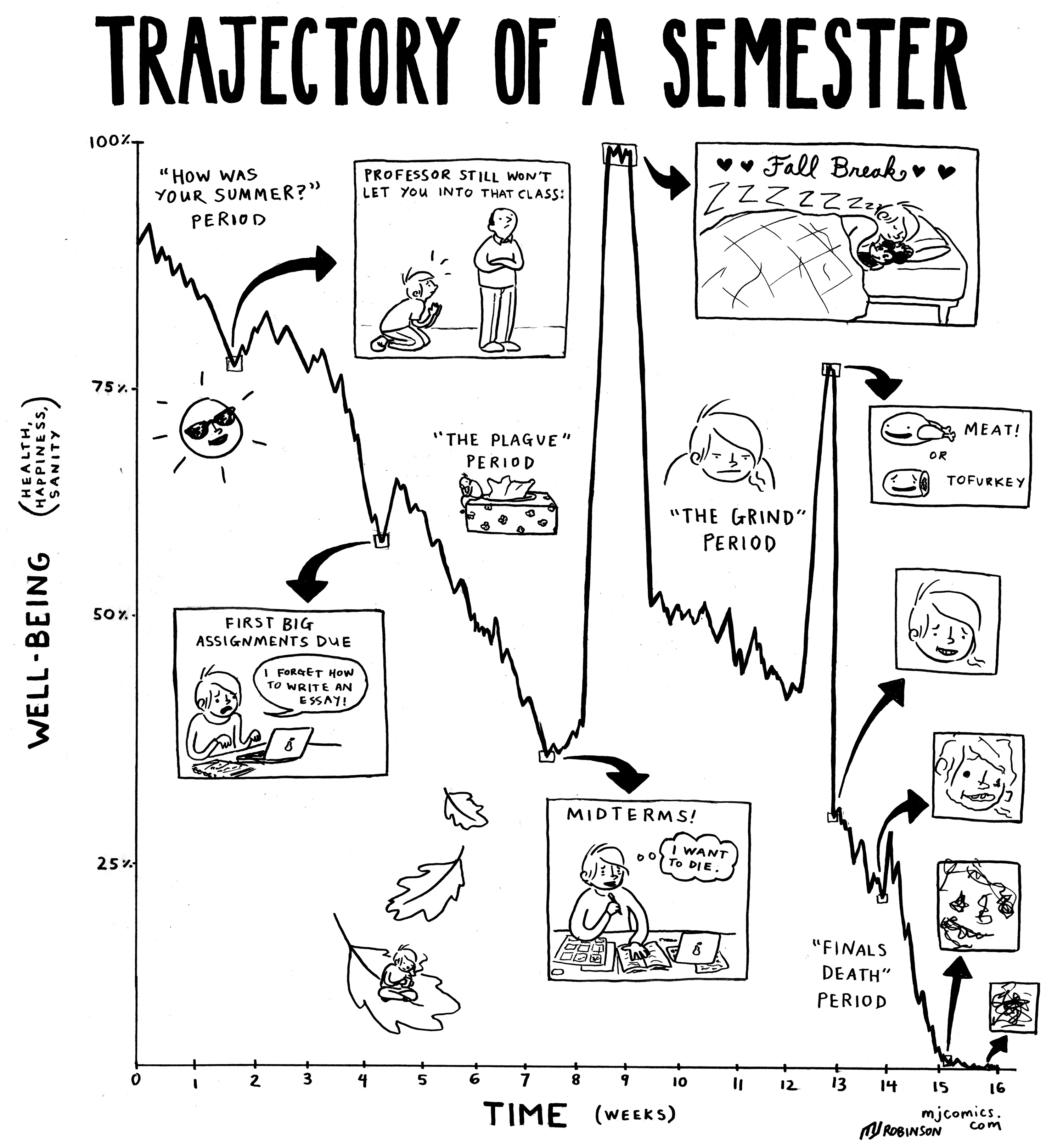 The Trajectory of a Semester